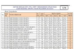 Ranking Sekolah SMP Se-Kota Jogja berdasarkan nilai UN