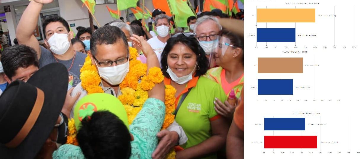 Oscar Montes es el gobernador electo de Tarija, resta definir tres departamentos / RRSS / TSE