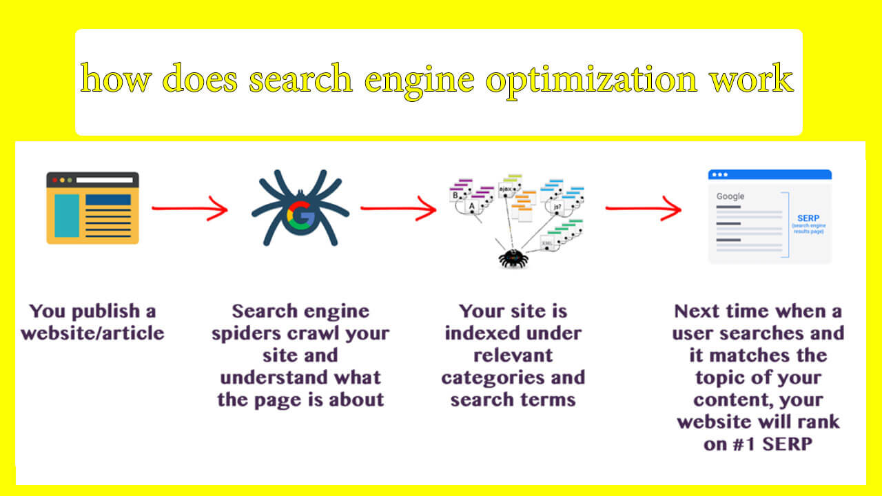 What is SEO and what is its benefit for websites?