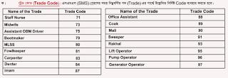 Border Guard Bangladesh (BGB) TRADE CODE