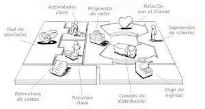 Modelo de Negocio Canvas: Factibilidad de una idea de negocio