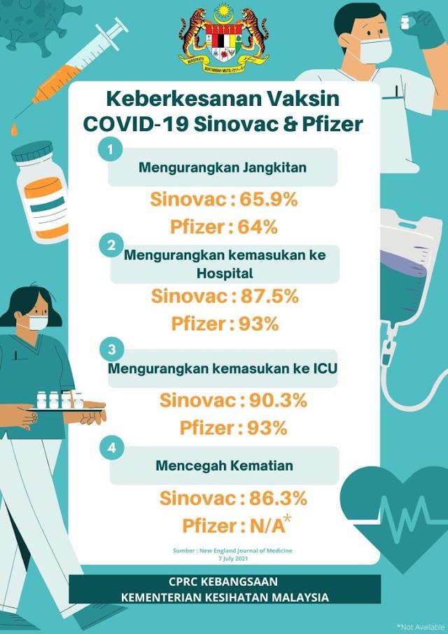 Perbezaan Keberkesanan Vaksin Sinovac & Pfizer COVID-19