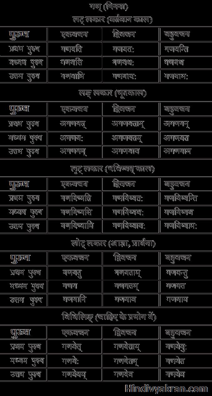 गण धातु के रूप संस्कृत में – Gan Dhatu Roop In Sanskrit