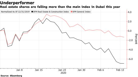 Stocks and Equities: Mideast Markets Are Mixed With Earnings - Bloomberg