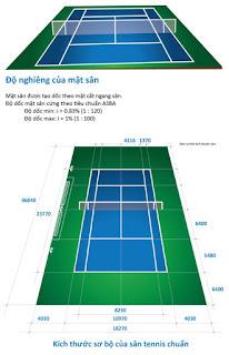 Độ dốc mặt sân tennis
