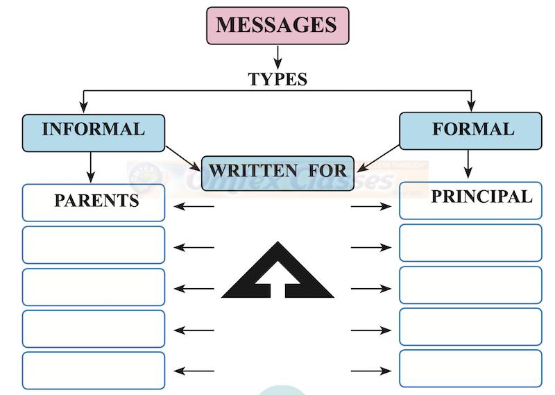 Chapter 3.5 Drafting a Virtual Message Balbharati Solutions for English Yuvakbharati 12th Standard HSC Maharashtra State Board