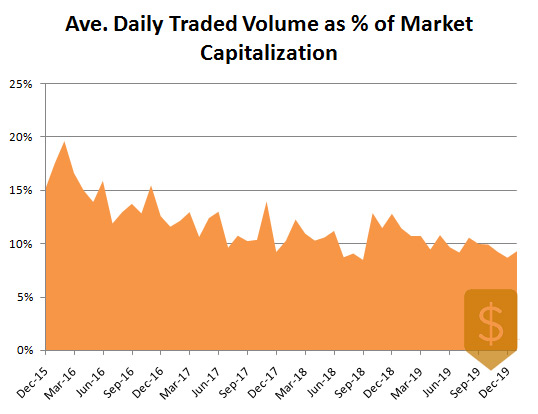 Average Daily Traded Volume of S&P 500 as % of Market Capitalization