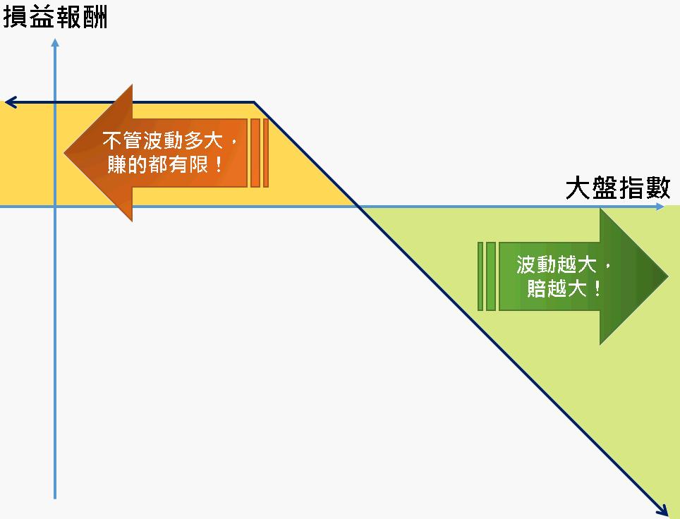 選擇權基礎篇:脆弱的賣方 v.s. 反脆弱的買方 | 幣圖誌Bituzi - 挑戰市場規則