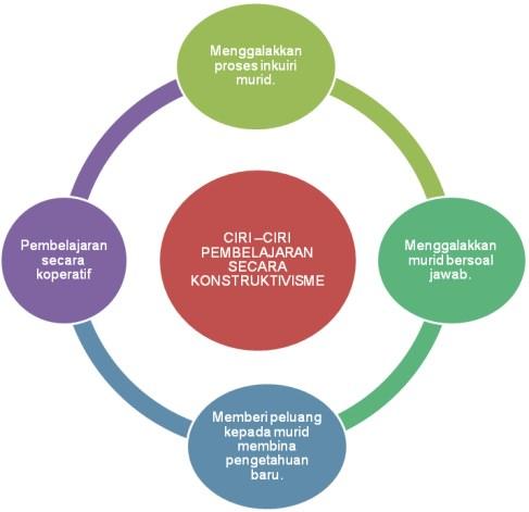 Model pembelajaran konstruktivisme