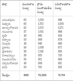 District Wise Grama Sachivalayas