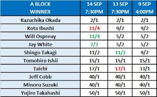 G1 Climax 30 A Block Winner