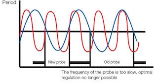 Bagaimana Cara memeriksa Oksigen sensor