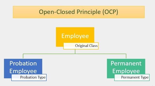 Open Closed Principle
