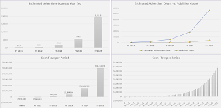 ad network growth metrics