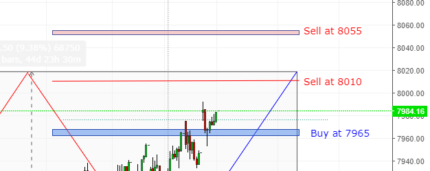 Nasdaq Spot trading analysis and Vedic Levels for 15 April