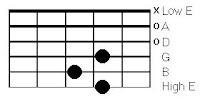 Open 'D' chord