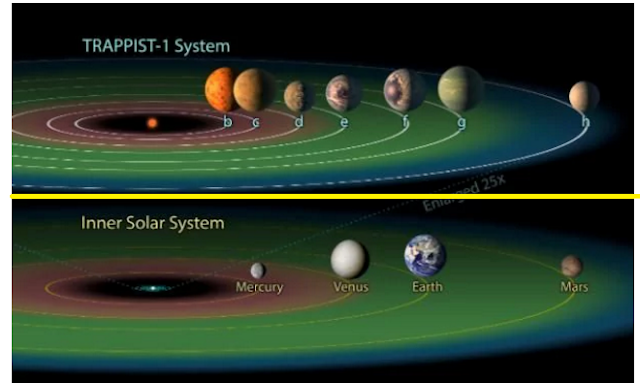 NASA Discovers New Solar Systems With 7 Earth Like Planets, Says Alien Life May Have Evolved at Least in 3 Planets.