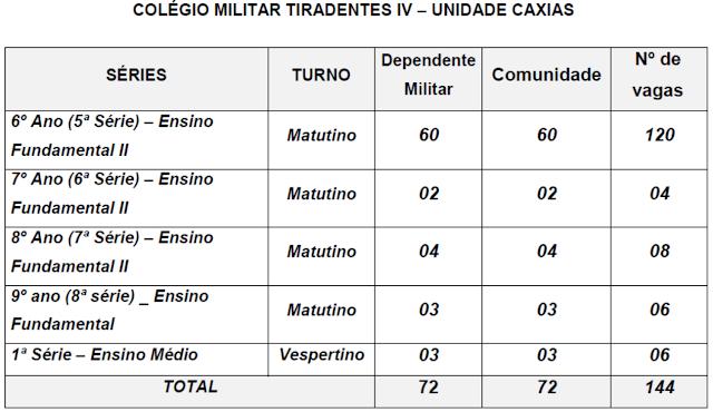0f63495e0065 Edital do seletivo 2019 do Colégio Militar Tiradentes (CMT) para as ...