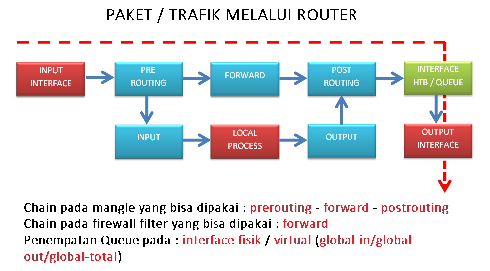 Packet Flow Di Mikrotik Mikrotik Tutorial