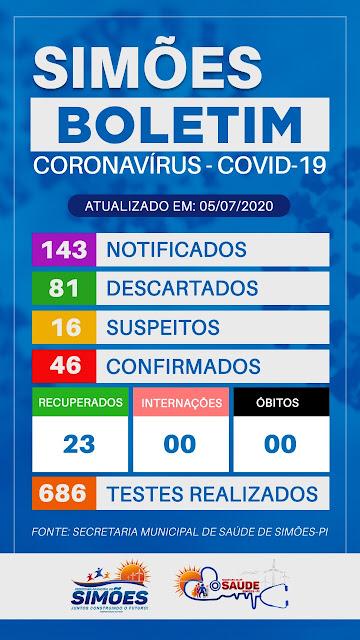 SIMÕES-PI  |  BOLETIM INFORMA 46 CASOS DE CORONAVÍRUS.
