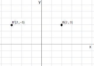 Cara menentukan bayangan titik yang dicerminkan terhadap sumbu Y