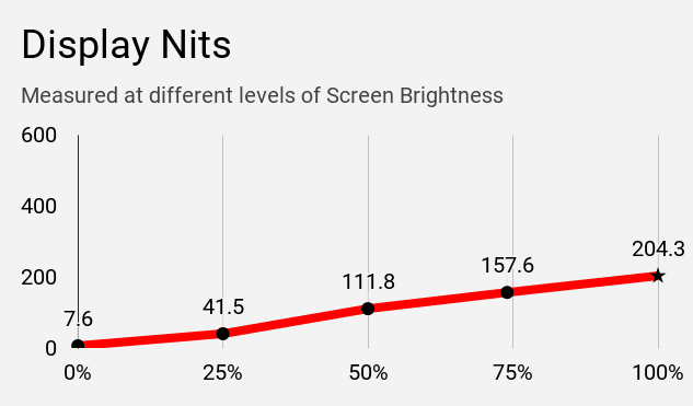 Display nits of Dell Inspiron 3593 laptop at different levels of brightness.