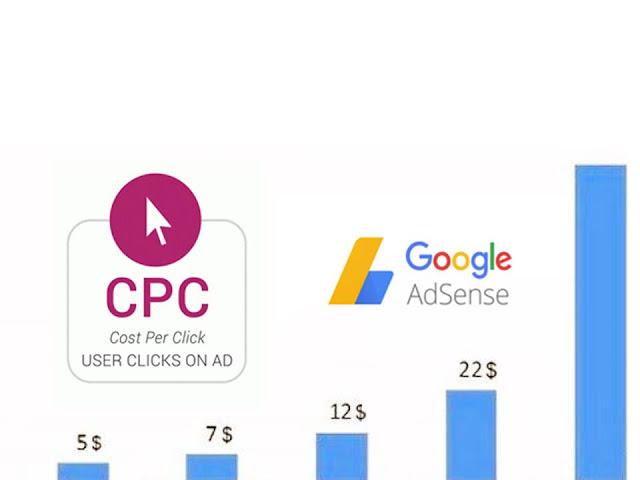 Panduan Lengkap Cara Paling Mudah Meningkatkan CPC  Murah Adsense Blogger