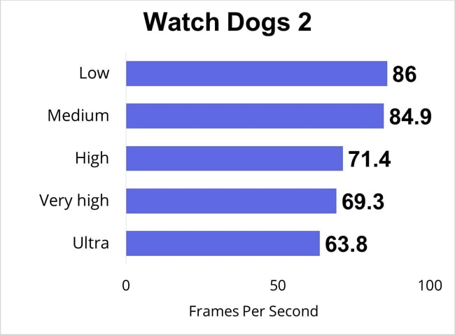 I have tested FPS data of Watch Dogs 2 at low, medium, high, very high, and ultra gaming-settings.
