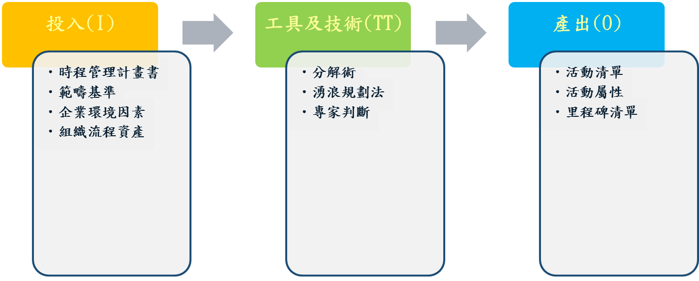 專案時間管理-定義活動 | Ethan's Information radiators