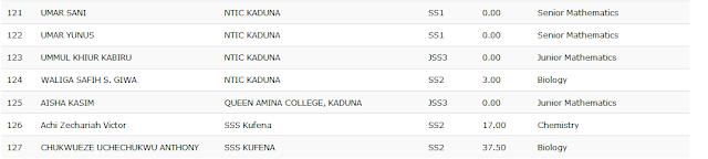 Kaduna State Mathematics & Sciences Olympiad 2nd Round Results - 2018 7