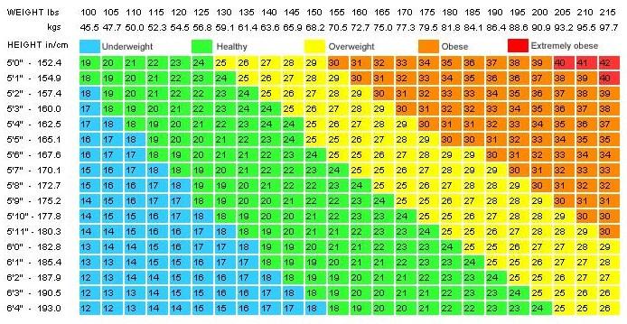 Tabel Berat sesuai BMI