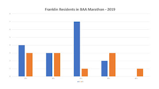 27 Franklin residents scheduled to start the Boston Marathon - 2019