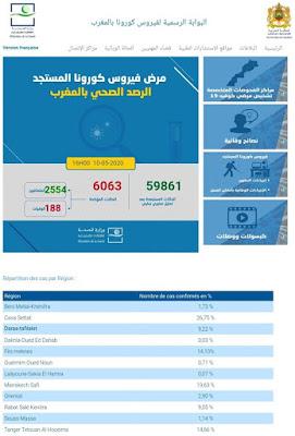 المغرب يعلن عن تسجيل 153 حالة إصابة جديدة ليرتفع العدد إلى 6063 مع تسجيل 93 حالة شفاء✍️👇👇👇