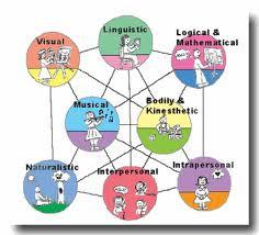7 τύποι νοημοσύνης κατά Gardner. Προικισμένα,χαρισματικά παιδιά - μαθητές