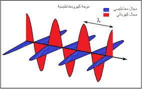 تعامد المجالات الكهرومغناطيسية
