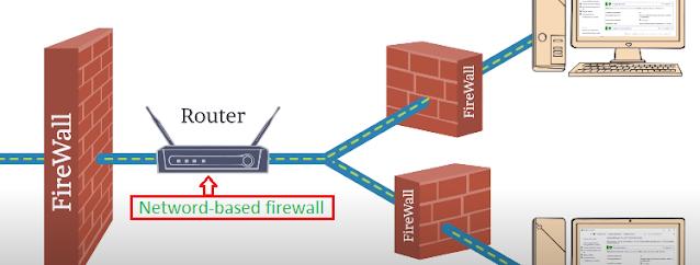 Loại tường lửa Netword-based