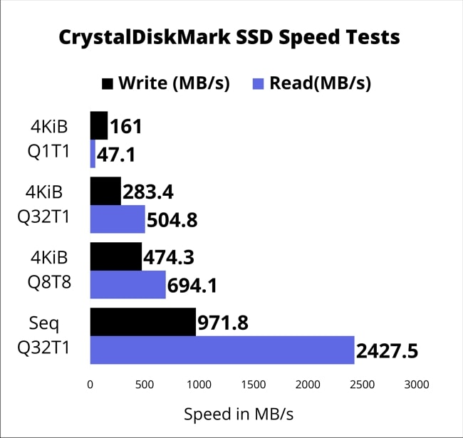 SSD speed test results by CrystalDiskMark.