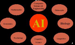 softwarequery.com-foundation of ai