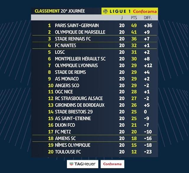Prediksi Nice vs Rennes — 25 Januari 2020