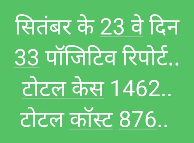 सितंबर के 23 वे दिन 33 पाजेटिव रिपोर्ट.. 17 योद्धाओं ने जीती कोरोना की जंग.. 2 मरीजों ने इलाज के दौरान तोड़ा दम.. इधर दिल्ली एम्स से केंद्रीय रेल राज्य मंत्री की कोरोना से मौत की दुखद खबर सामने आई..