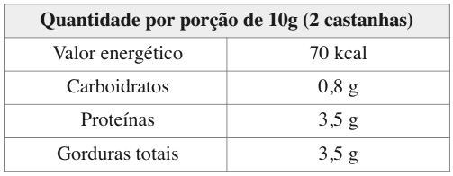 Quantidade por porção de 10g