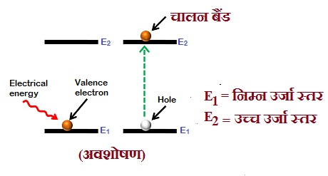 Absorption of Energy