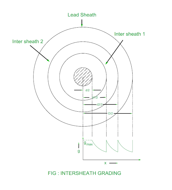 intersheath-grading-of-cable.png