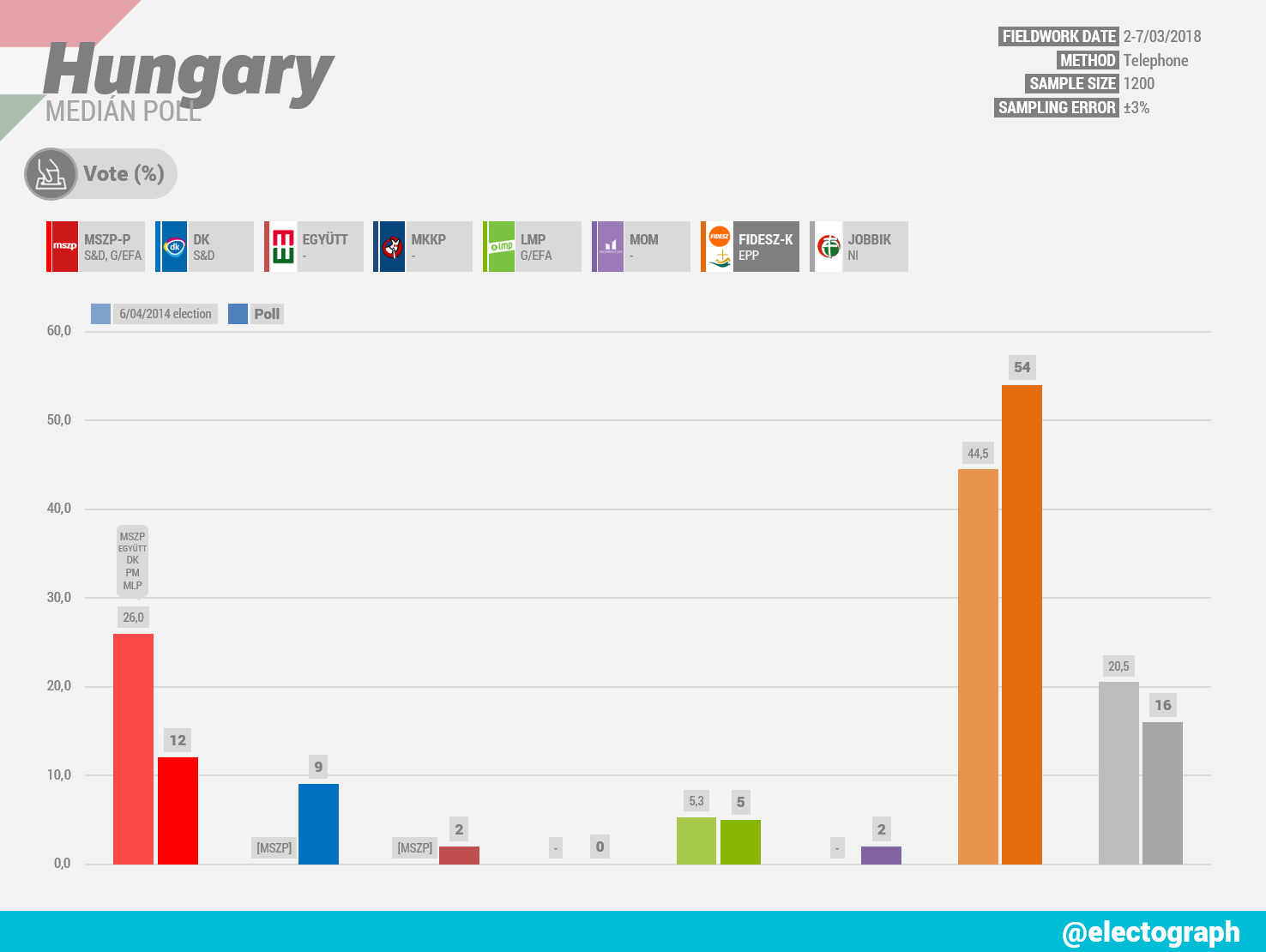 HUNGARY Medián poll, March 2018