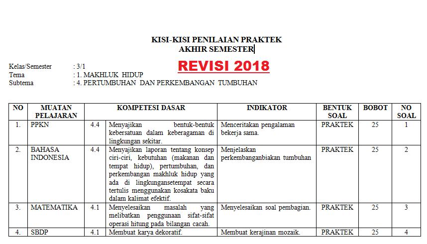 Kisi Kisi Penilaian Praktek K13 Kelas 3 Semester 1 Tahun 2018 Info Pendidikan Terbaru