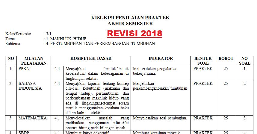 Kisi Kisi Penilaian Praktek k13 Kelas 3 Semester 1 Tahun ...