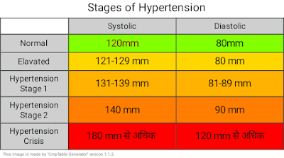 High Blood Pressure Chart in Hindi