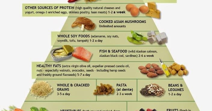 Image result for संतुलित भोजन चार्ट