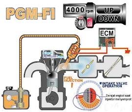 Cara Kerja Sistem EFI Sepeda Motor Pada Putaran Mengengah dan Tinggi