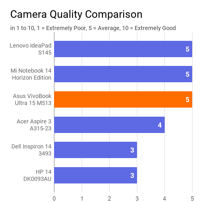 A chart on the comparison of camera quality of Asus VivoBook Ultra 15 M513 with other laptops. Here, in this case, the comparison is made by ratings of 1 to 10.